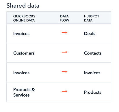 Different Naming Conventions with QuickBooks and HubSpot