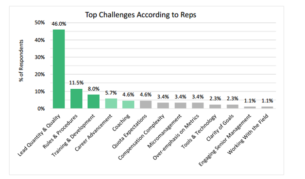 Challenges of Sales Reps graph
